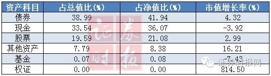分投资科目来看,债券、现金和股票占基金净值比例分列前三位,分别为41.94%、36.07%、21.08%。