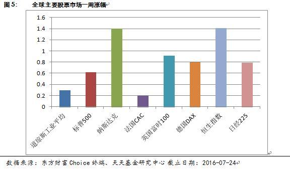 天天基金周报:沪指3000点之上震荡 A股仍处吃饭行情(2016年7月24日)