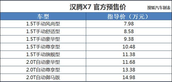 预售7.98-14.98万元 汉腾X7详细配置曝光