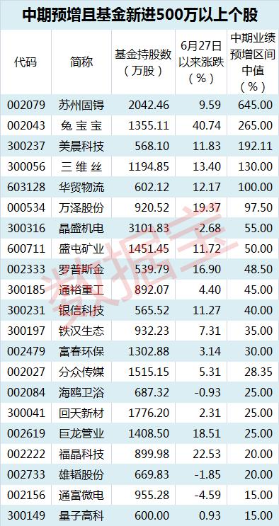 基金新宠又业绩暴增的股票 大数据揭秘上涨概率……