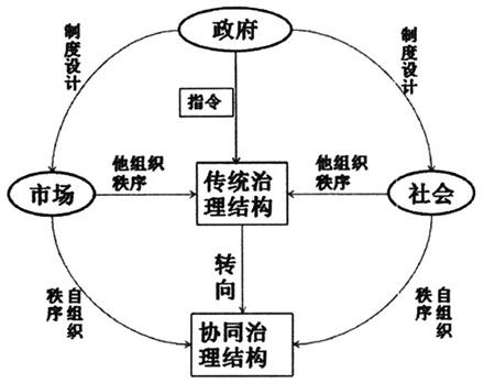 现代国家治理体系结构是一个有机复杂的组织