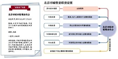新京报讯 明天,北京市城市管理委员会将挂牌。据介绍,新城管委的设置以原市政市容委的全部职责为基础,将市发改委、市商务委、市园林绿化局、市水务局等多个市级部门与城市运行管理相关的职责一并划归。