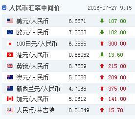中新网7月27日电 据中国外汇交易中心的最新数据显示,7月27日人民币对美元汇率中间价报6.6671,较7月26日上调107个基点。