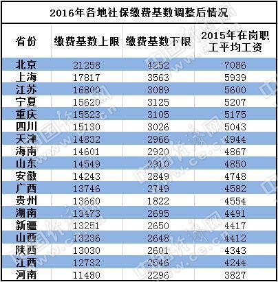 18省份上调社保缴费基数 北京最高河南最低原标题 18省上调社保缴费图片