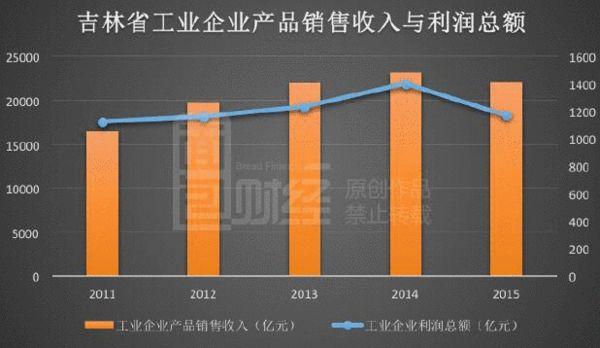 """2012吉林gdp_哀莫大于心死!从GDP""""掺水""""到辉山乳业,东北的经济还有救吗"""