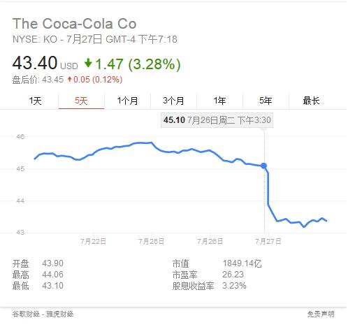 """可口可乐首席运营官James Quincey称:""""我们对于中国在今年下半年的销售情况也不甚乐观,消费者将需要更多的时间回归""""。他同时也表示可口可乐会继续扩大在华的市场份额,以为消费再次提速做好准备。"""