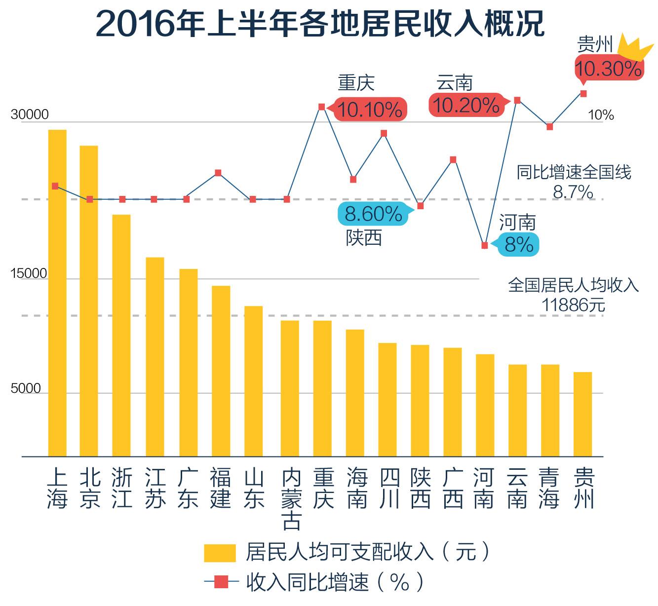 统计发现,上海、北京、浙江、江苏、广东、福建、山东等7个省的居民人均可支配收入增速超过了全国平均水平。