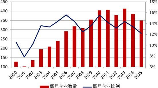分年份僵尸企业统计图(上市公司).-中国僵尸企业分布 钢企最多房