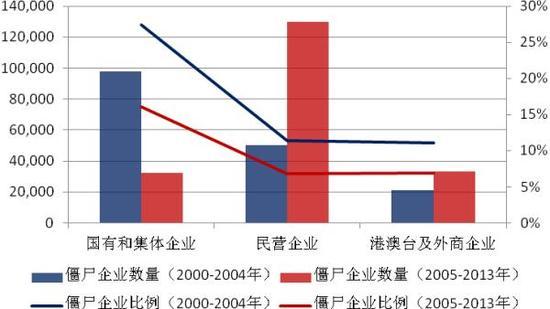 所有制僵尸企业统计图.-中国僵尸企业分布 钢企最多房企第二 鲁苏