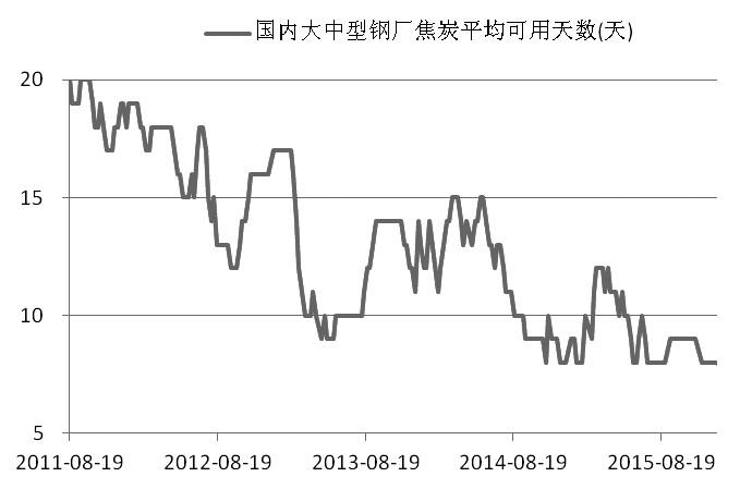 在现货市场短期供应紧张与后期供给增加预期的博弈下,资金的扰动促使近期焦炭市场出现巨幅波动,近月合约J1609更是不断走强。鉴于当前国内宏观形势有所企稳,供大于求压力逐步缓解,后期钢厂又存在补库存需求,预计后期焦炭仍存上冲动能。