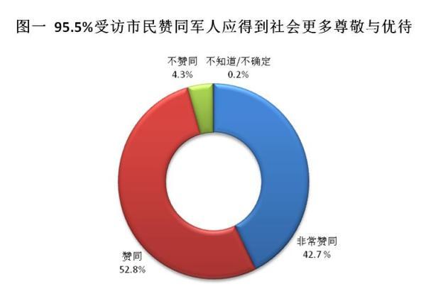 2004年10月,国务院和中心军委结合公布了《甲士抚恤亏待章程》,规则国度和社会该当器重和增强甲士抚恤亏待事情。当问及能否附和甲士该当获得社会更多的尊崇与亏待时,95.5%的受访市民示意附和,此中42.7%的受访市民示意十分附和,显现出市民对戎行和甲士高度的尊崇和拥护。