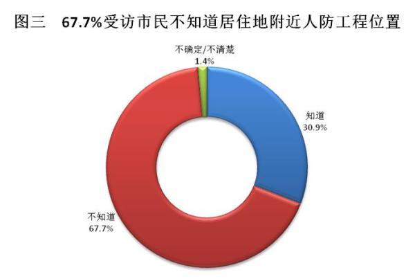 平战联合的新式人防工程设备散布在全市的各其中央,并有显着的人防工程批示标记,是都会防空防灾的紧张设备。当问及市民能否晓得间隔寓居地左近的人防工程场合方位时,有30.9%的受访市民示意晓得,67.7%示意不清楚,还有1.4%示意不分明。这显现受访市民对此的注意水平尚显缺乏,该当做为全民国防教导日要点遍及的内容之一。