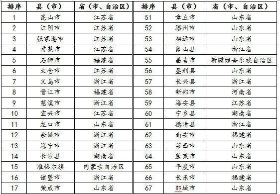 """""""赛迪百强榜-县域经济100强(2016)""""榜单"""