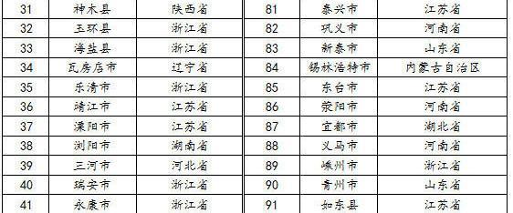 2016百强县地图出炉 来看看你家乡排第几?(附榜单)