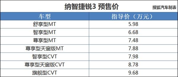 纳智捷锐3将于9月2日上市 预售5.98-9.68万