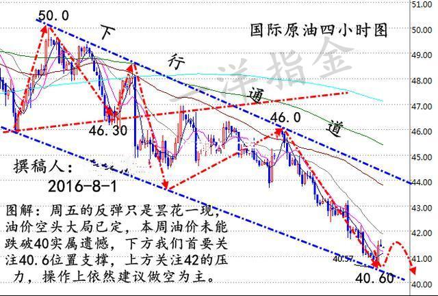 四小时线上,上周五的一根实体大阳,结束了近期接连阴柱的局面,MA5反转了下跌趋势,拐头向上,幅图MACD红色动能柱增加,均线交金叉,RSI指标均线走平,小时线上布林带开口,幅图MACD红色动能柱减少,KDJ指标出现背离,下探趋势明显;综上所述,原油受到美元指数走弱的影响,出现大涨迹象,早间会延续上周的涨势,继续反弹,反弹阻力位先关注上方41.7美元附近,操作上建议反弹做空为主。