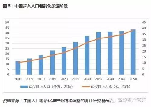 这个过程中,中国居民的疾病谱的演变路径将非常清晰,感染性疾病、消化系统疾病的发病率有望缓步下降,而恶性肿瘤、糖尿病、慢性肾病、老年神经系统疾病、精神障碍等慢性疾病的患病率将持续爆发,病人基数在一个很长的周期里都将呈现稳步增加的趋势。中国的用药结构与全球对比,存在显著的差异,比如抗感染药物、消化系统用药及免疫调节剂等占比过高,一方面部分反应了中国当前疾病谱与全球的差异,但也说明了抗生素、质子泵抑制剂及辅助用药在中国存在过度使用的情况,长期看这类药物的相对比重将持续下降;而跟全球比,糖尿病、类风湿关节炎、疼痛、呼吸系统、精神健康、老年神经退行性疾病等用药领域在中国仍有显著的成长空间,与中国疾病谱及变化趋势相吻合。