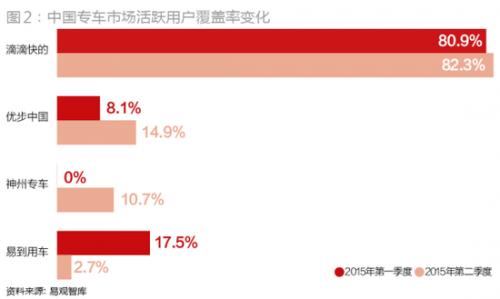 到2015年二季度,尽管易观智库没有再给出各大平台订单占据的市场份额,但从其提供的活跃用户覆盖率来看,滴滴快的、优步中国和神州专车分别以82.3%、14.9%和10.7%占据前三,滴滴快的依然遥遥领先,优步中国的活跃用户仍继续增长,神州专车则逆袭成功切入第三,而易到用车已退居第四。优步中国提供的数据显示,伴随人民优步业务的推出,其市场占有率已从2015年初的1%飙升至9月的约35%。