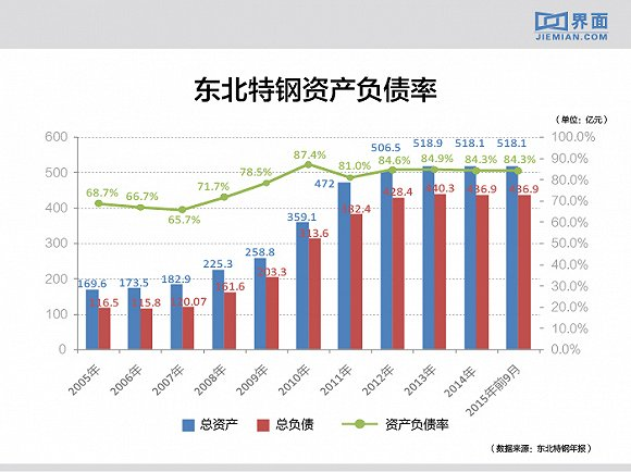 东北特钢资产负债率(2005年-2015年9月)