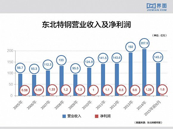 东北特钢营业收入及净利润(2005年-2015年9月)