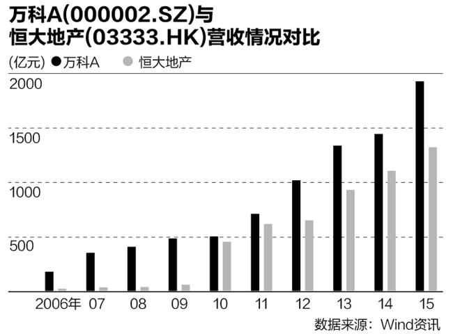 从两家公司今年前7月的销售情况看,恒大与万科之间的距离仅差约400亿元。受到股权争夺战的影响,万科7月份市场表现不佳。数据显示,万科7月销售金额274.4亿元、销售面积207.7万平方米,环比分别下跌35.3%和36.4%。