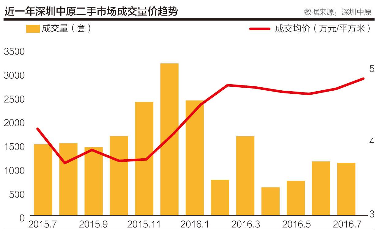 上半年深圳楼市火热的行情戛然而止。