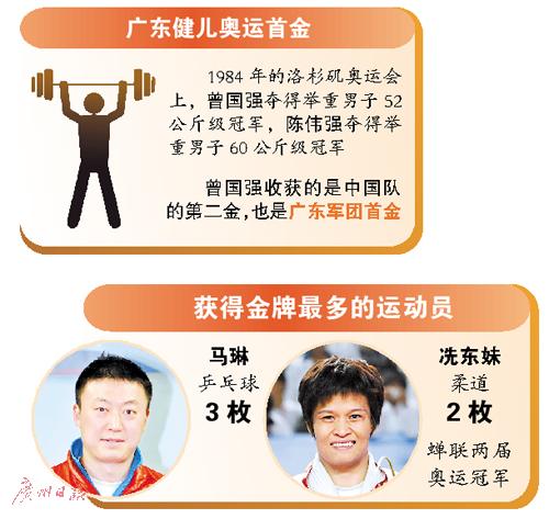 【视点】:8届奥运广东健儿夺26金 跳水和举重是优势项目