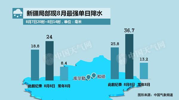中央气象台预计,8月9日至11日,受低层切变系统影响,南方地区有分散性较强降水,西南地区中南部、江南东部和南部、华南等地的部分地区有中到大雨,其中浙江南部、福建东部和南部和广东中东部等地的局部地区有暴雨(50~80毫米)。上述局地将伴有短时强降水、雷暴大风等强对流天气。