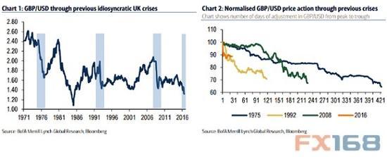 (过往英镑危机中英镑/美元走势图