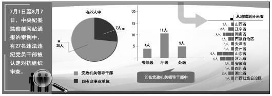 法制日报8月9日消息,近年来,对抗组织审查逐渐成为中央纪委通报违法违纪党员干部的关键词。