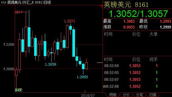 日线周期上,相对强弱指标位于40.03。过去20个交易日收盘均价录得1.3226,未来汇价或续走低。