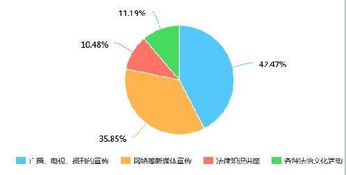 大连市七五普法网络问卷调查分析报告(组图