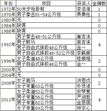 在这9届奥运会上,朝鲜一共取得了14块金牌,其中在1992年的巴塞罗那和2012年的伦敦,朝鲜都取得了4块金牌的成绩,金牌数并列在历届奥运中排第一。