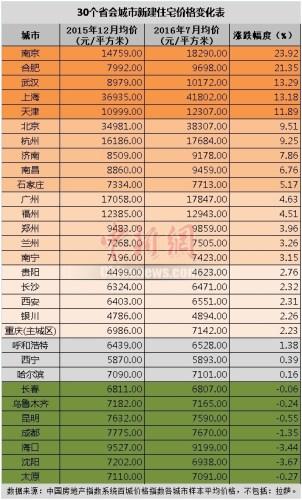 房价总体上涨情况下,长春、乌鲁木齐、昆明、成都、海口、沈阳、太原,这7个城市房价却出现下降。例如,海口新房价格从去年12月的每平米9527元下降到9199元,降幅为3.44%。