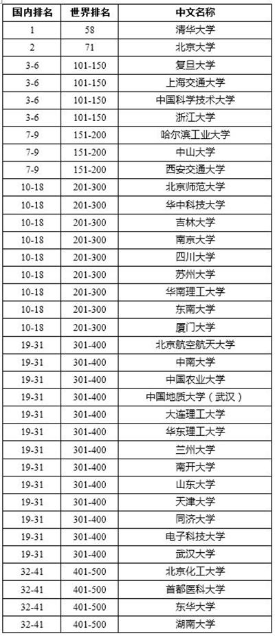 2016年软科世界大学学术排名中国内地上榜大学。