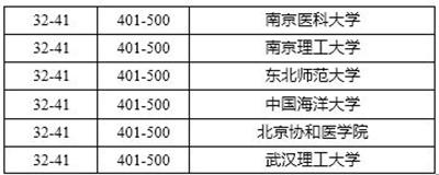 2016世界大学学术排名出炉:清华北大首次入围世界百强