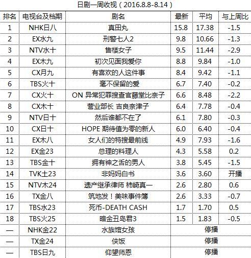 日剧一周收视(2016.8.8-8.14)