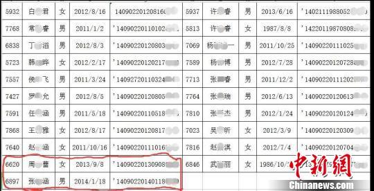 """因摇号出现28岁""""幼儿"""",山西省忻州市幼儿园12日对外回应称,招生系统只对年龄下限进行了设置,对上限未限制。该说法与报名名单中2名低于年龄下限的幼儿这一事实相冲突。图为记者梳理的21名年龄不合格者,红线所划为2名低于年龄下限的幼儿。 李娜 摄"""