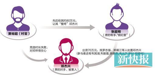 10人涉案3人判死,广州市白云区鸦岗村一村官因非法拘禁罪被判15年
