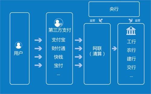 图2:网联介入下的资金交易流向示意图