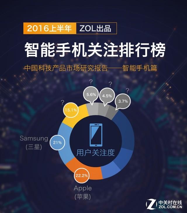 2016上半年中国手机产品市场研究报告