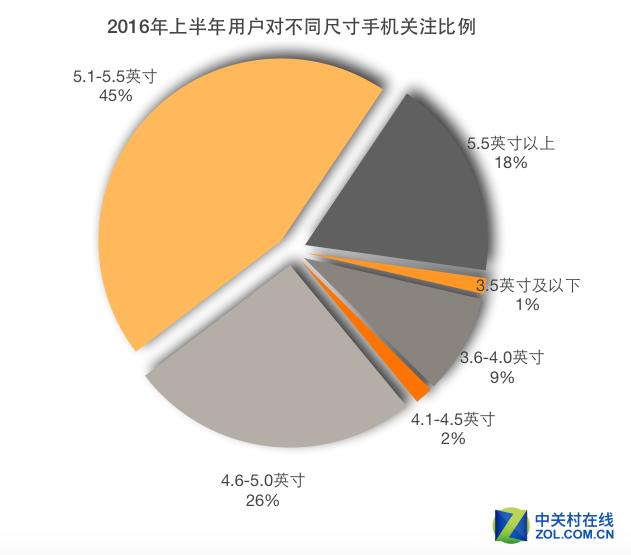 2016年上半年国内手机市场报告