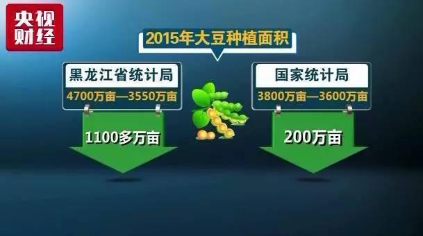 可是,2015年,黑龙江省统计局统计的大豆种植面积比上年大幅下滑1100多万亩。而国家统计局的数字仅比去年下滑了200万亩。一方是剧减,一方是微调,降幅的巨大分歧却造成了结果的一致。