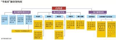 前不久,巴铁名目被媒体质疑后,其暗地里的运作方――北京华赢凯来财物处理有限公司集资乱象也被暴光。