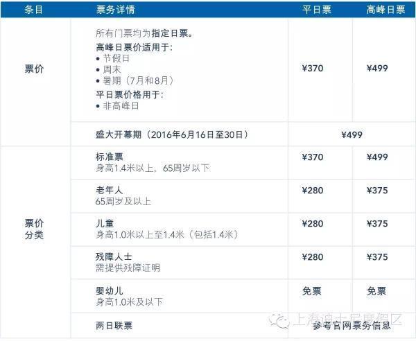 从9月开始,上海迪士尼乐园的票价将从高峰日票调整为平日票。具体来说,标准票价格从499元变为370元,老年人、儿童、残障人士票价从375元变为280元。