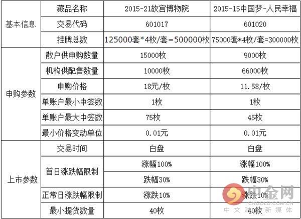 (原标题:湖南阿凡商品现货交易中心收藏品交易平台发布关于《2015-21故宫博物院》等藏品申购公告)