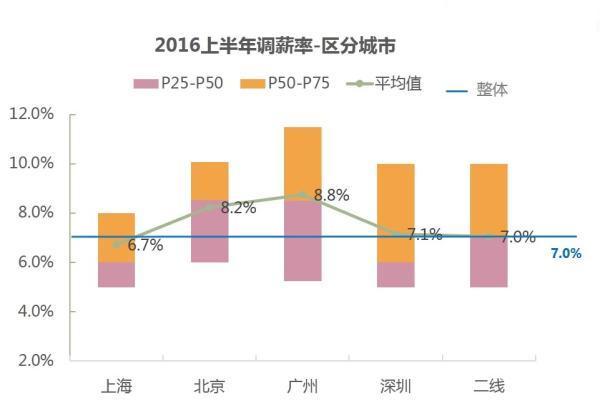 上半年北上广深均匀调薪率上海最低 没有公司降薪
