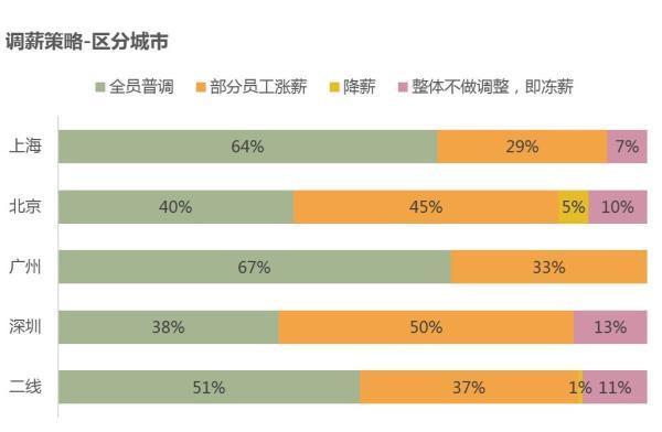 """都会方面,在北上广深四大一线都会中,上海的调薪率均匀值最低,为6.7%,乃至低于二线都会全体,然而全员调薪的笼罩份额绝对较多,且在承受研究的公司中,2016上半年上海交出的是 """"零降薪""""答卷。"""