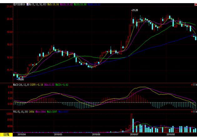 (上图为美国COMEX 9月白银期货价格最近一年的日线蜡烛图,图片来源:汇通财经)