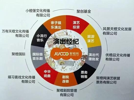 聚橙网结构图&#160